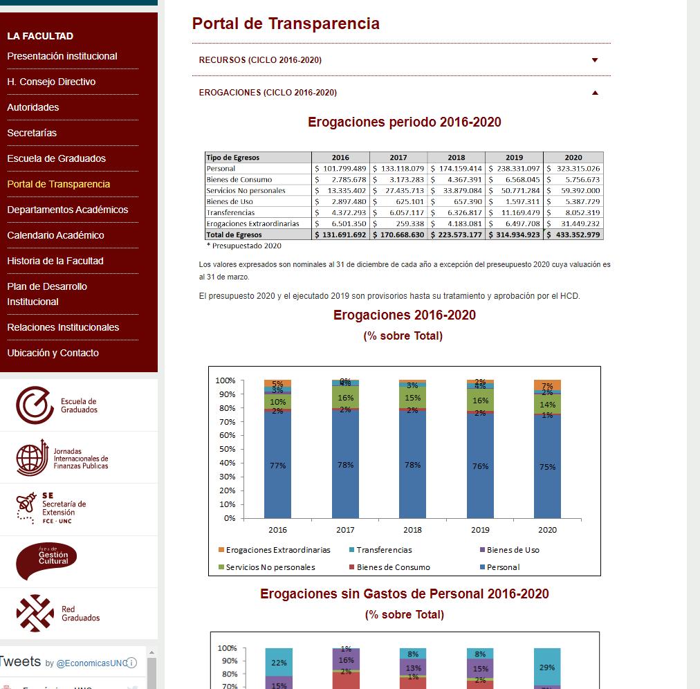 La página web de transparencia con una tabla de excel y dos gráficos de barras
