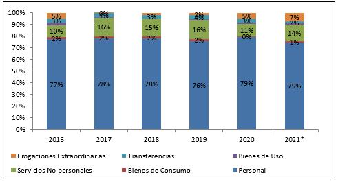 2021 Gráfico 1 Egresos 2016 2019
