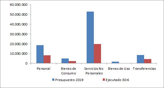 Gráfico Erogaciones ejecutado 6 2019