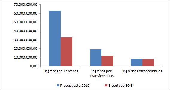Gráfico Resursos ejecutado 6 2019