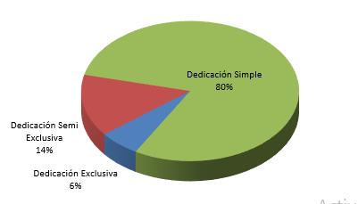 2021 Grafico dedicacion docente