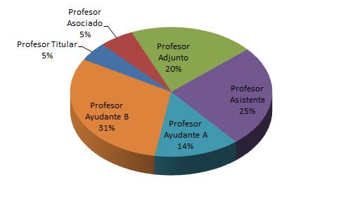 Gráfico 1 docentes