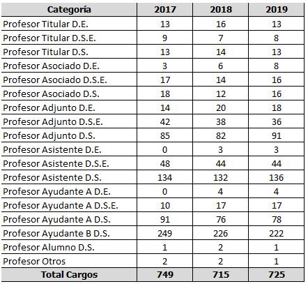 Tabla Cargos por categoría 2017 2019